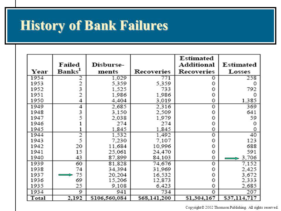 History of Bank Failures