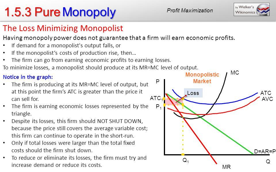 1.5.3 Pure Monopoly The Loss Minimizing Monopolist