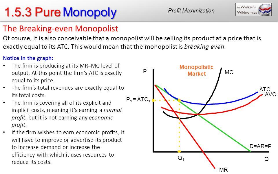 1.5.3 Pure Monopoly The Breaking-even Monopolist