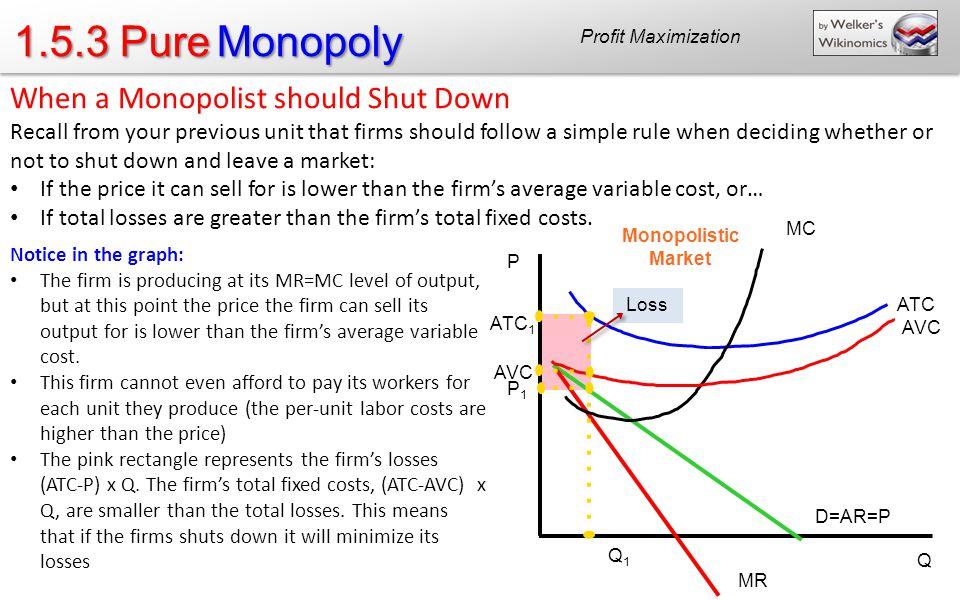 1.5.3 Pure Monopoly When a Monopolist should Shut Down