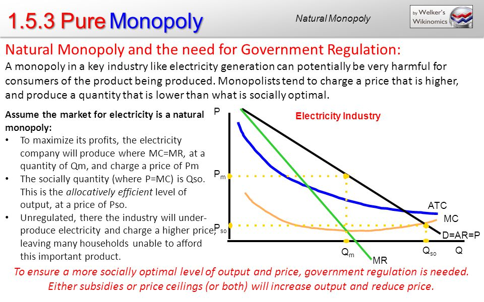 1.5.3 Pure Monopoly Natural Monopoly. Natural Monopoly and the need for Government Regulation: