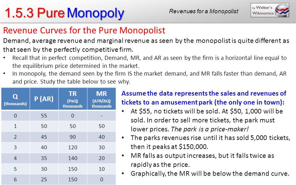 Revenues for a Monopolist
