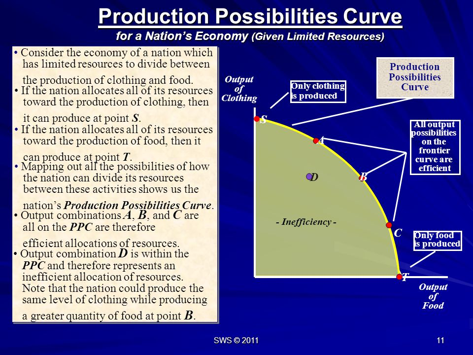 Production Possibilities Curve for a Nation's Economy (Given Limited Resources)