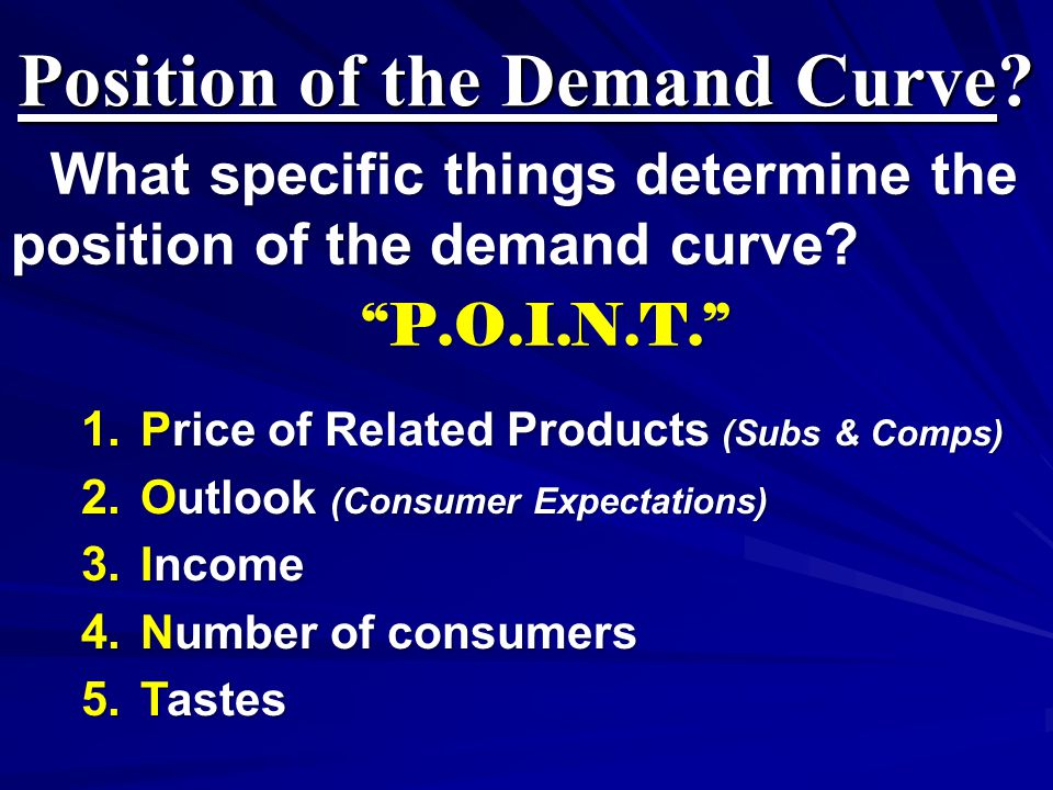 Position of the Demand Curve