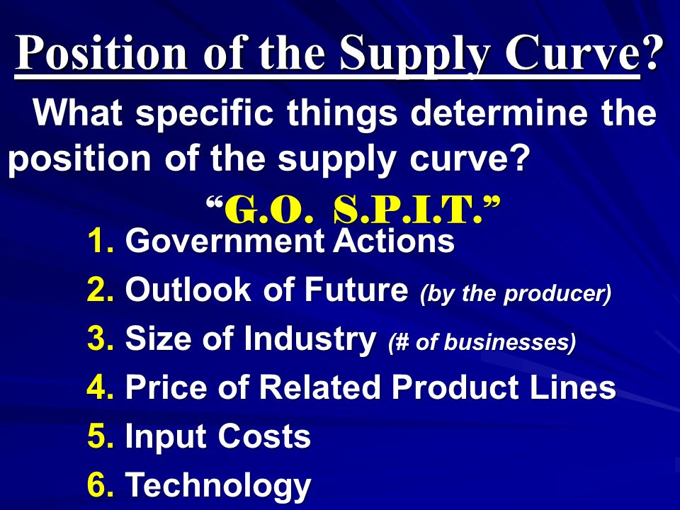 Position of the Supply Curve