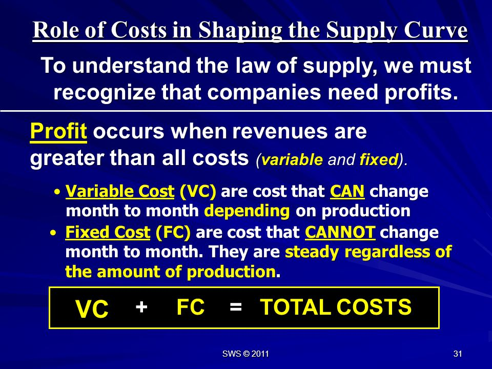Role of Costs in Shaping the Supply Curve