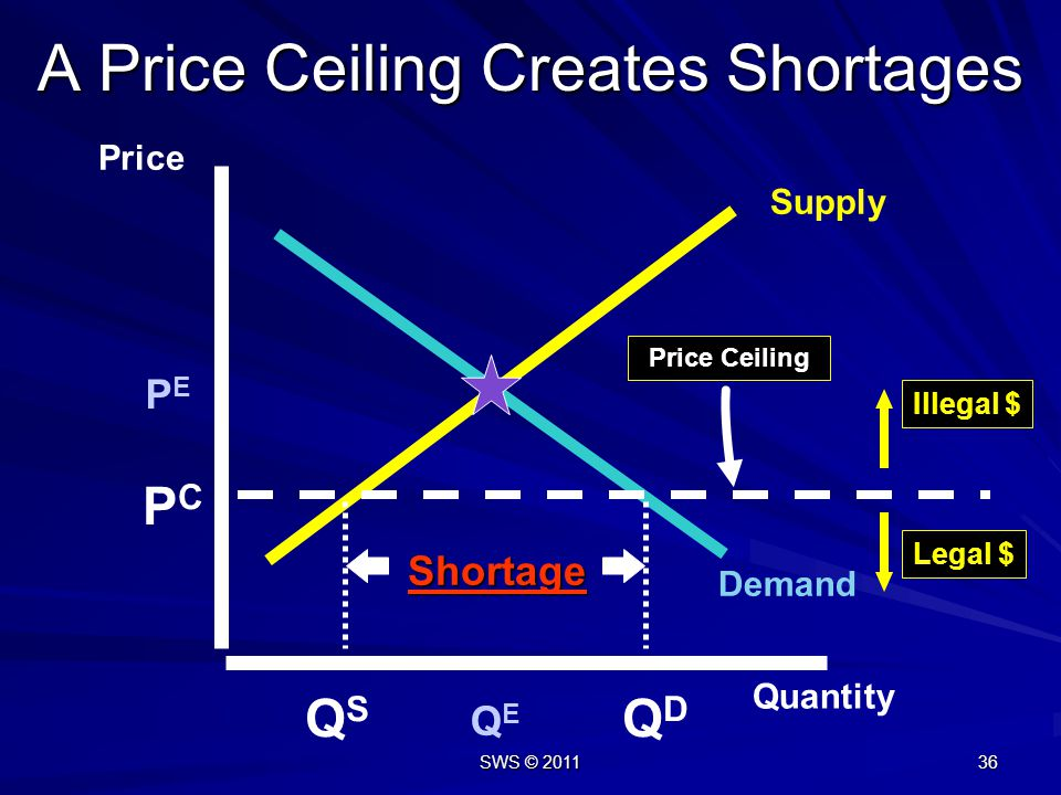 A Price Ceiling Creates Shortages