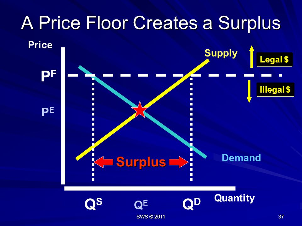 A Price Floor Creates a Surplus