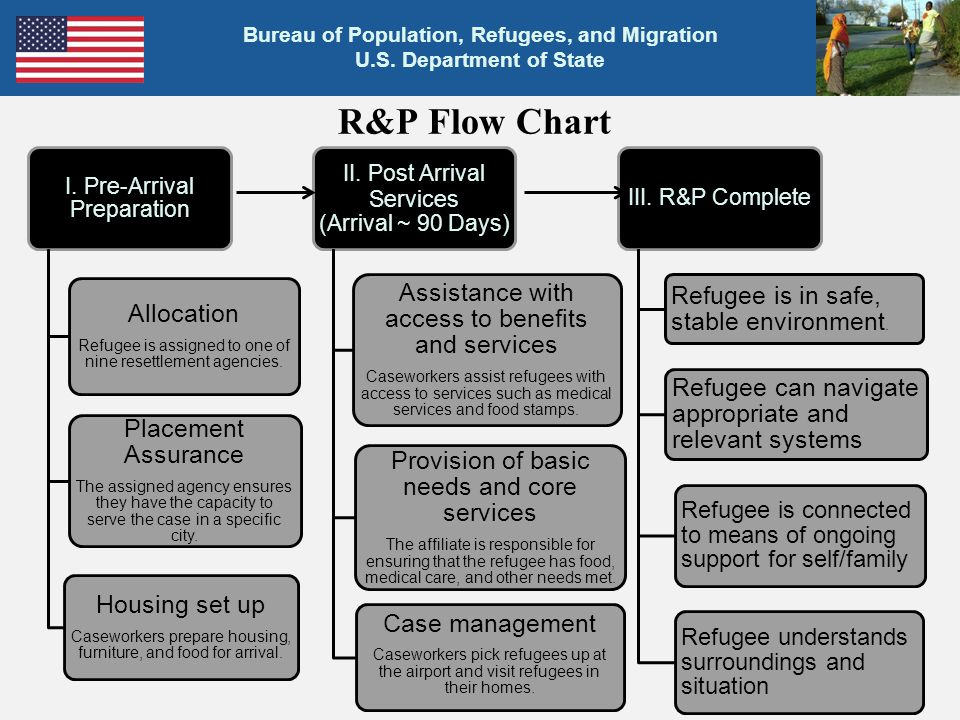 R&P Flow Chart Assistance with access to benefits and services