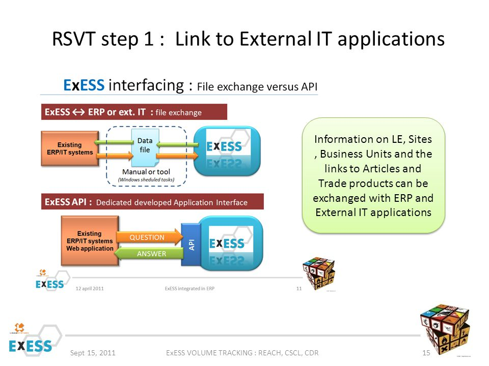 RSVT step 1 : Link to External IT applications