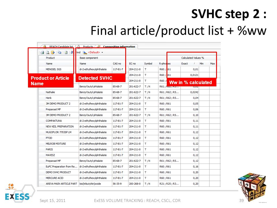 SVHC step 2 : Final article/product list + %ww