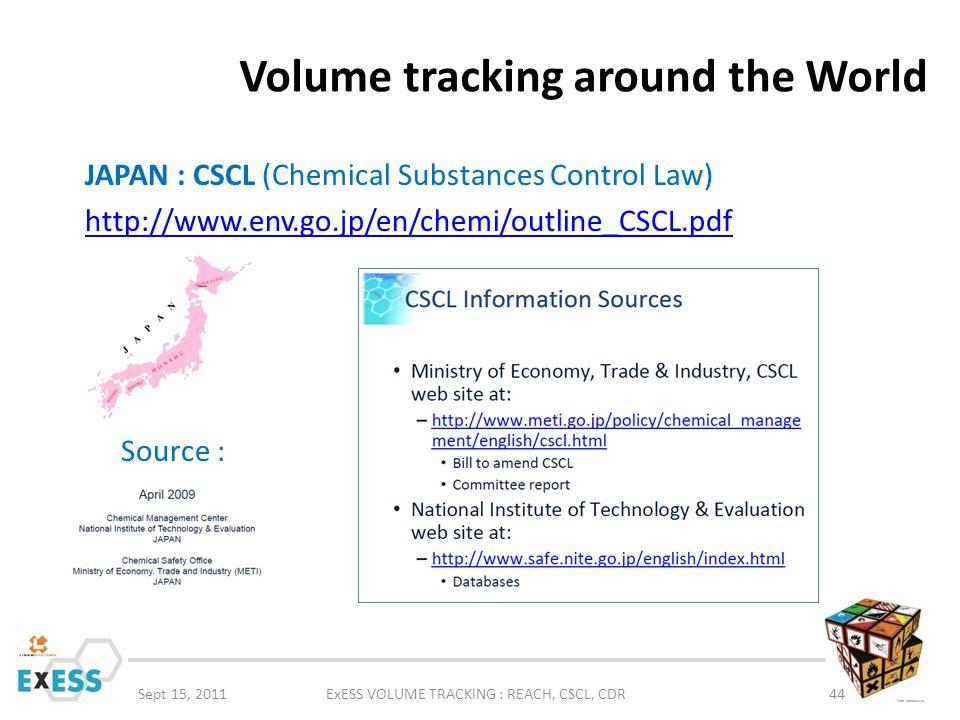 Volume tracking around the World