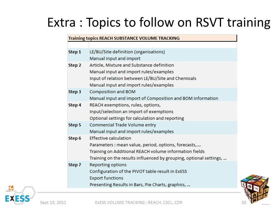 Extra : Topics to follow on RSVT training