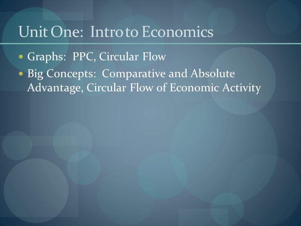 Unit One: Intro to Economics