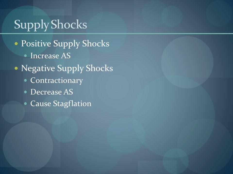 Supply Shocks Positive Supply Shocks Negative Supply Shocks