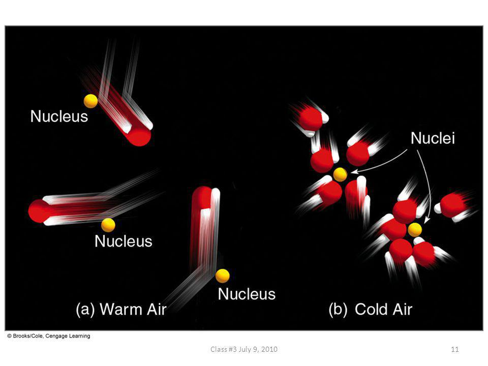 FIGURE 4.5 Condensation is more likely to occur as the air cools.