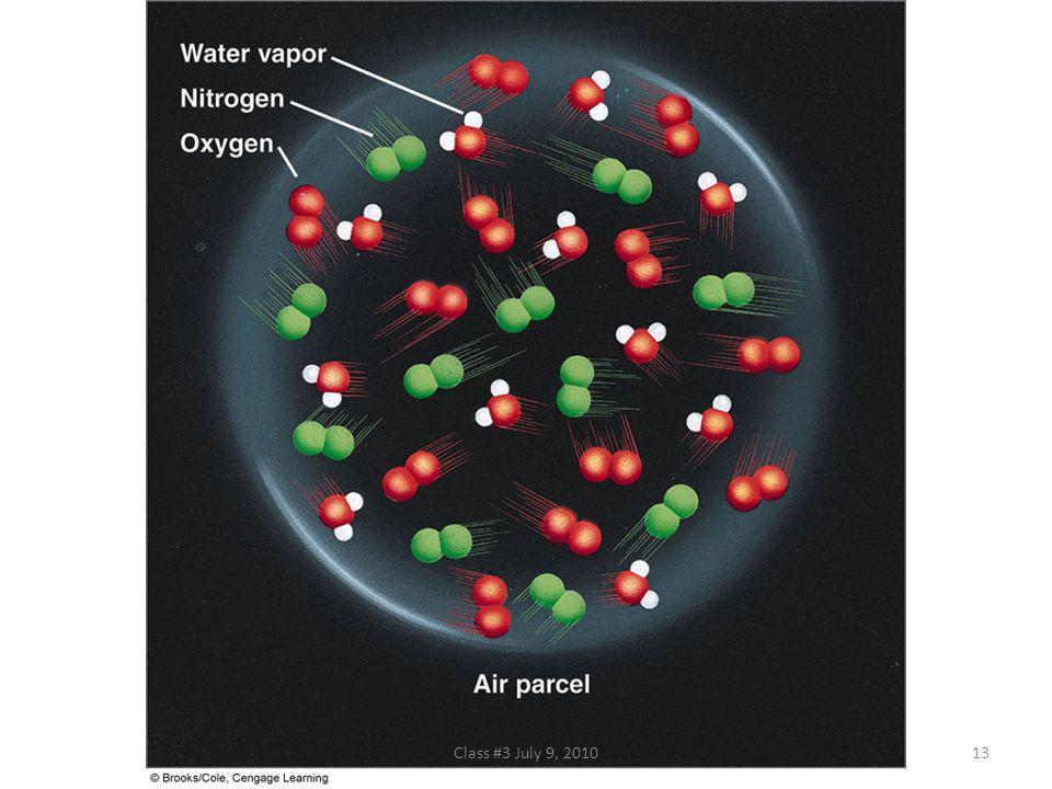FIGURE 4.6 The water vapor content (humidity) inside