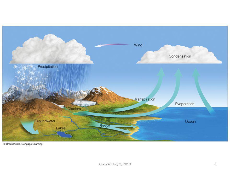 FIGURE 4.1 The hydrologic cycle.