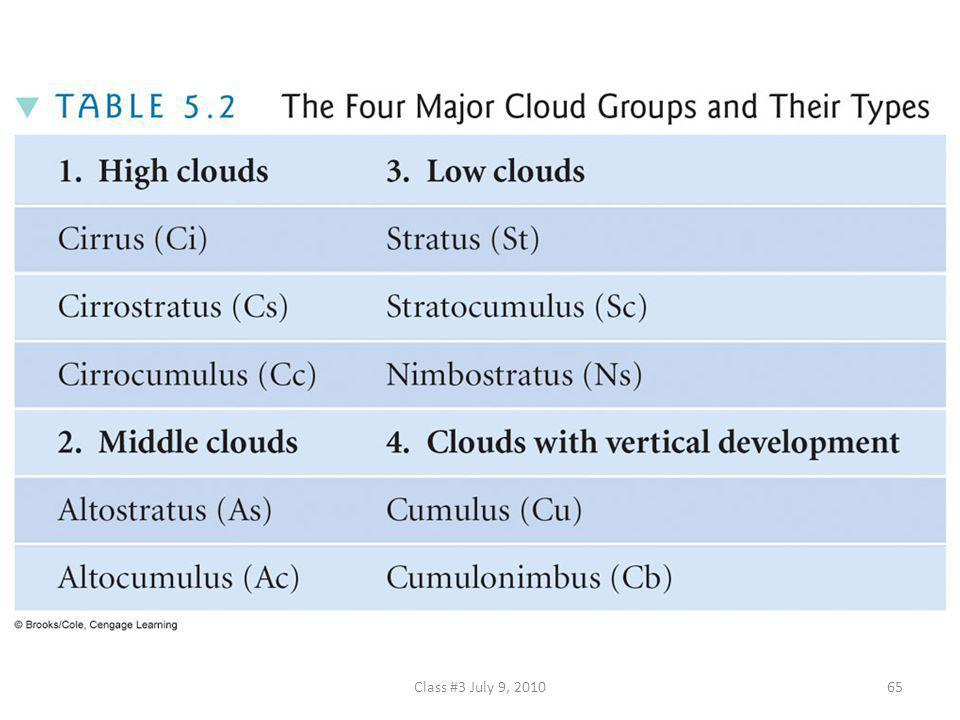 TABLE 5.2 The Four Major Cloud Groups and Their Types