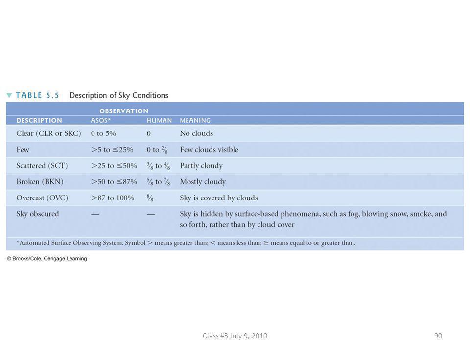 TABLE 5.5 Description of Sky Conditions