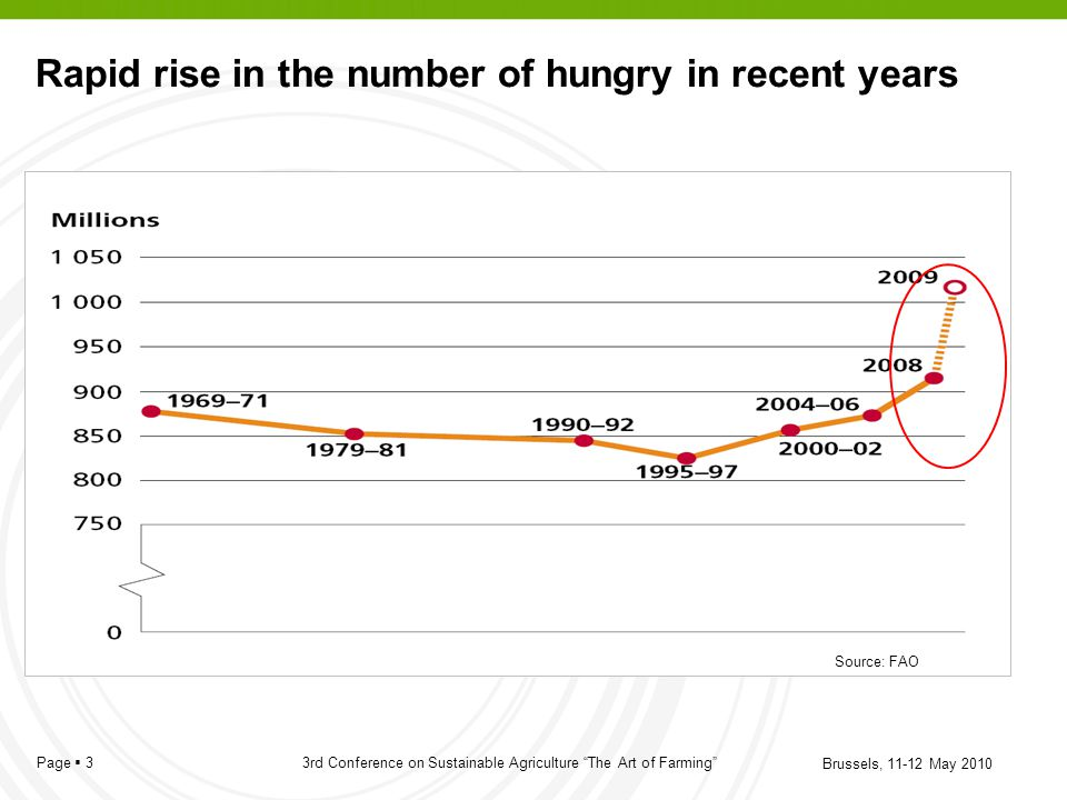 Rapid rise in the number of hungry in recent years