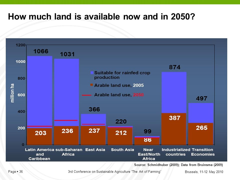 How much land is available now and in 2050