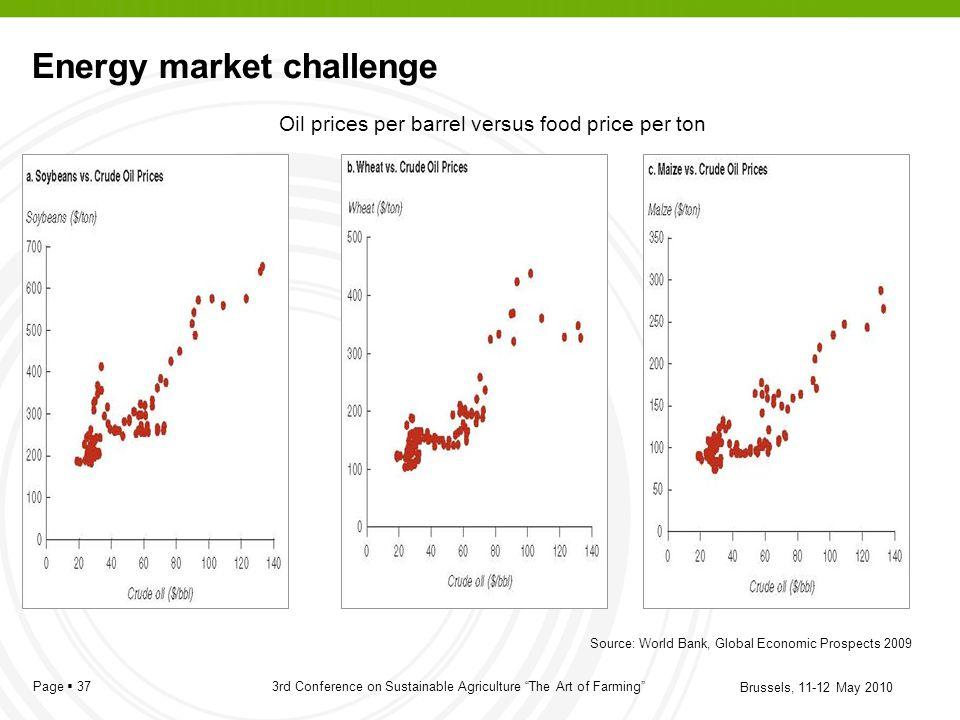 Energy market challenge