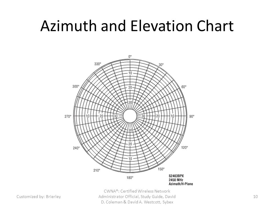 Azimuth and Elevation Chart