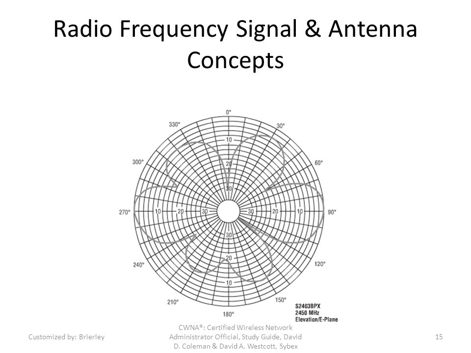 Radio Frequency Signal & Antenna Concepts