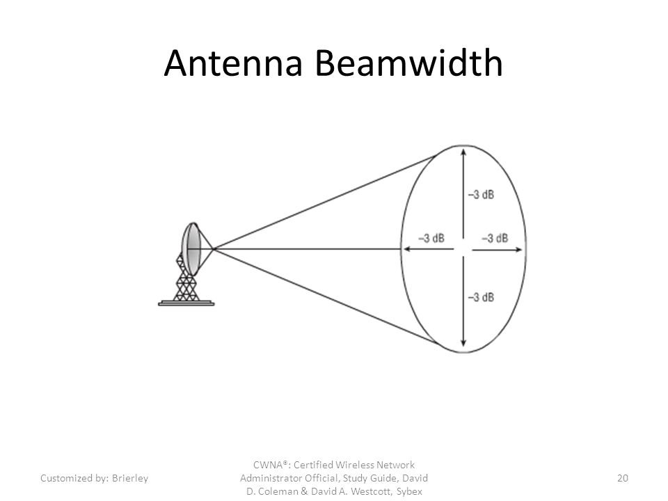 Antenna Beamwidth Customized by: Brierley.