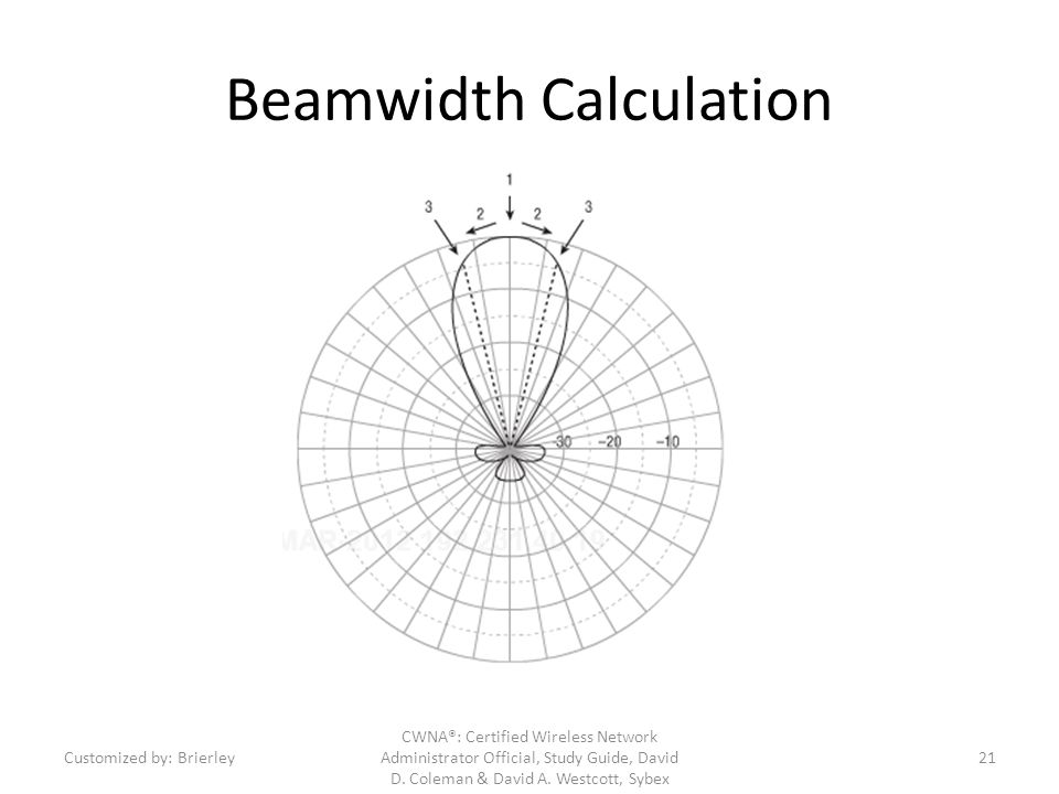 Beamwidth Calculation