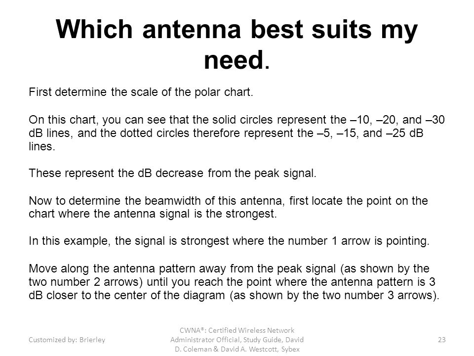 Which antenna best suits my need.