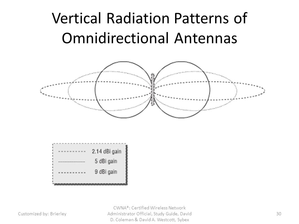 Vertical Radiation Patterns of Omnidirectional Antennas