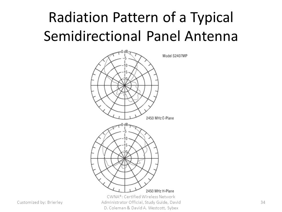 Radiation Pattern of a Typical Semidirectional Panel Antenna
