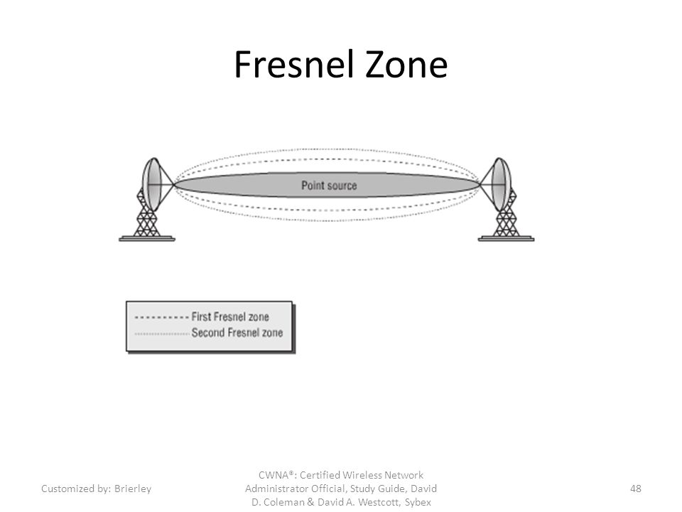 Fresnel Zone Customized by: Brierley.