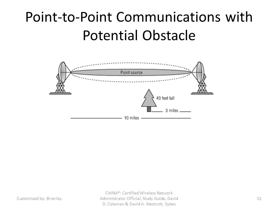 Point-to-Point Communications with Potential Obstacle