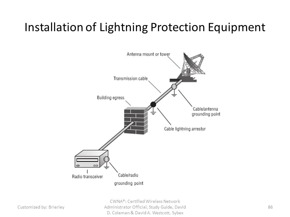 Installation of Lightning Protection Equipment