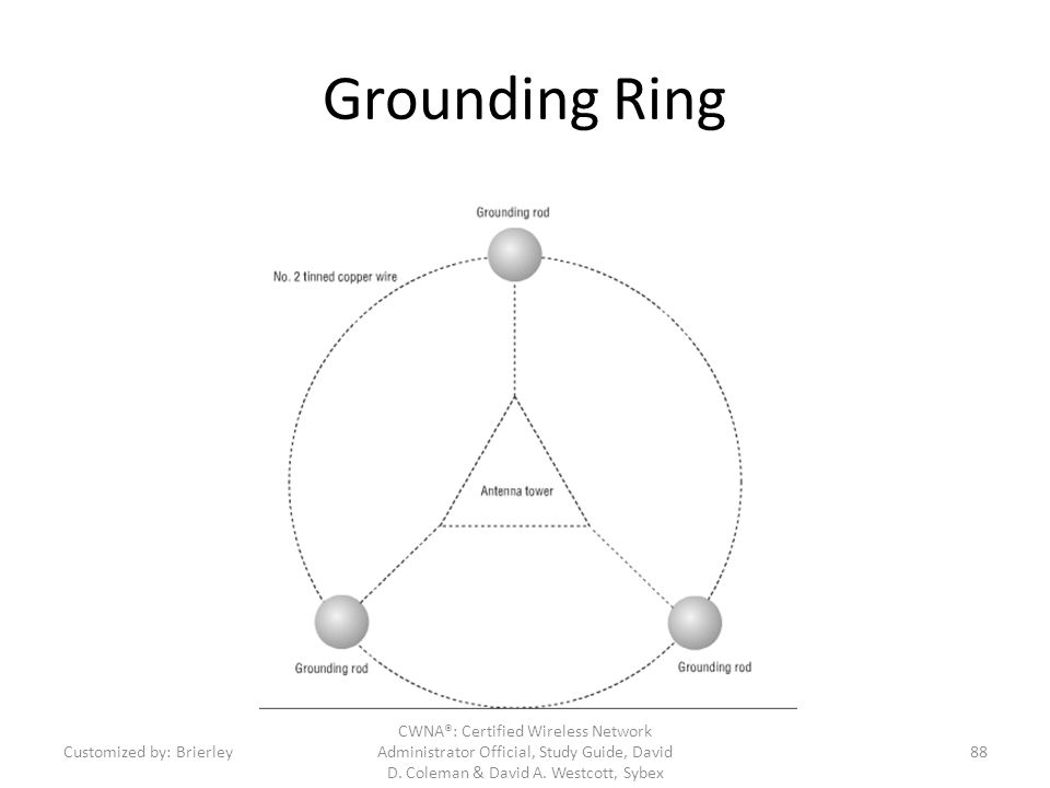 Grounding Ring Customized by: Brierley.