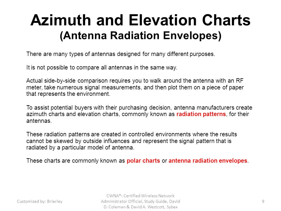 Azimuth and Elevation Charts (Antenna Radiation Envelopes)