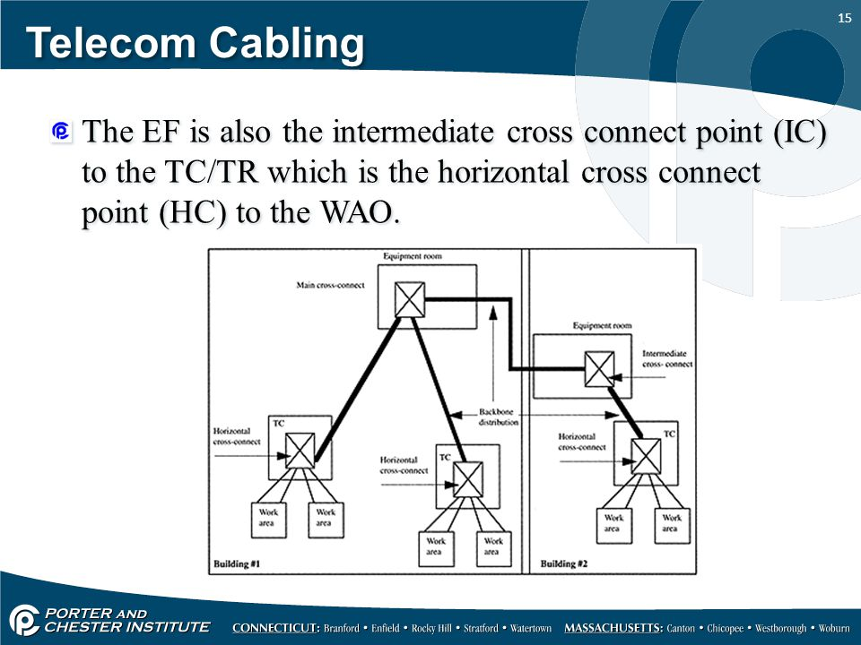 Telecom Cabling The EF is also the intermediate cross connect point (IC) to the TC/TR which is the horizontal cross connect point (HC) to the WAO.