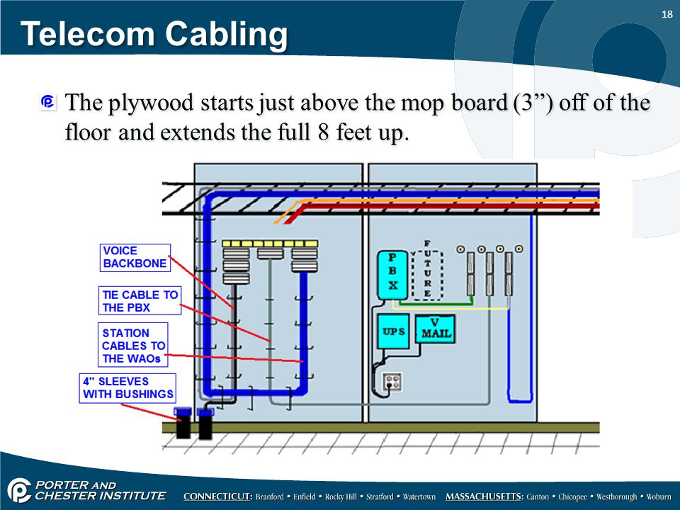 Telecom Cabling The plywood starts just above the mop board (3 ) off of the floor and extends the full 8 feet up.