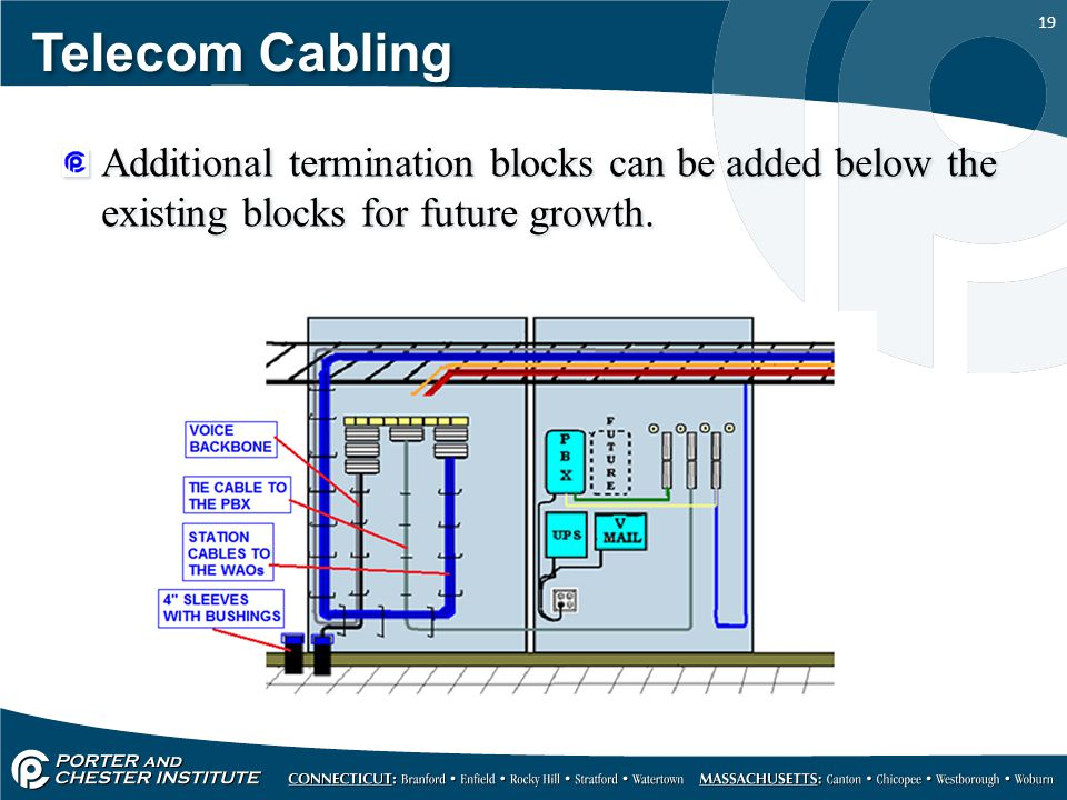 Telecom Cabling Additional termination blocks can be added below the existing blocks for future growth.