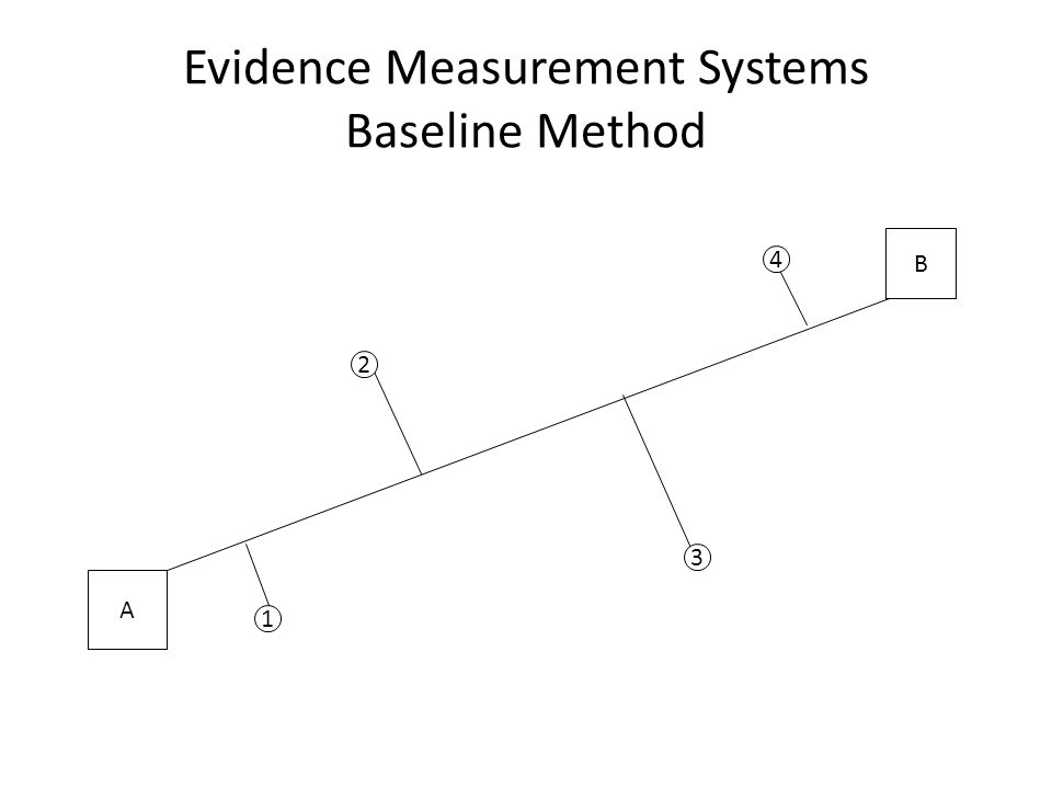 Evidence Measurement Systems Baseline Method