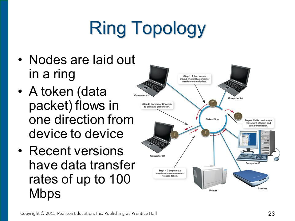 Ring Topology Comparison