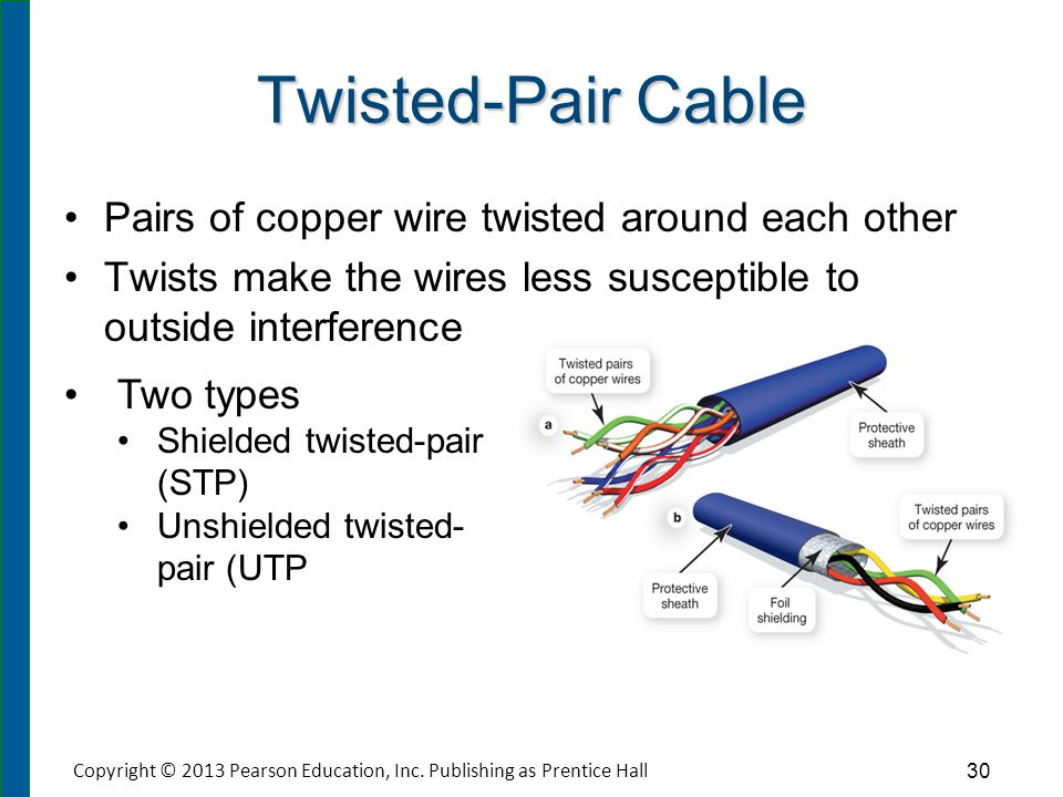 Coaxial Cable Four main components Copper core