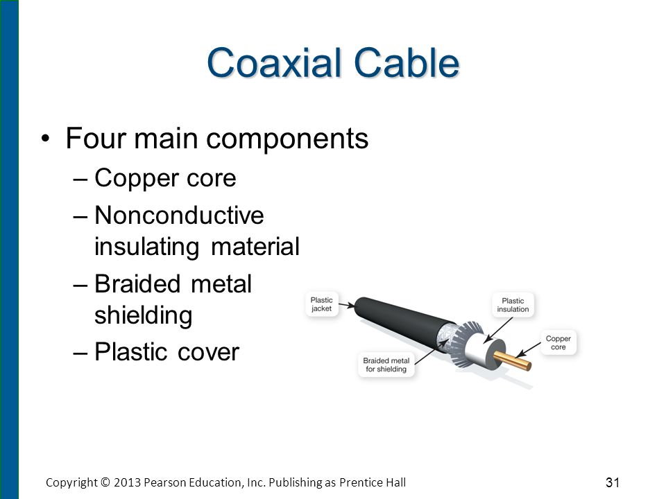 Fiber-Optic Cable Components include