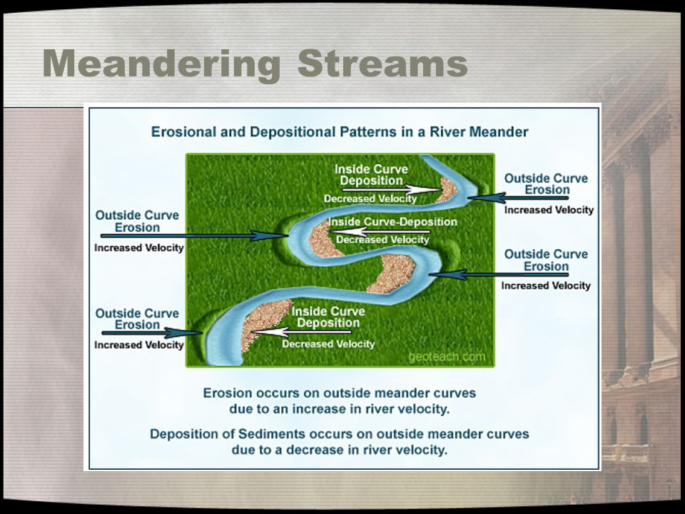 Meandering Streams