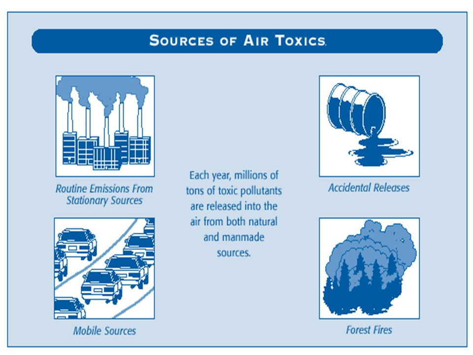 Source: http://www.epa.gov/air/oaqps/takingtoxics/p1.html#1