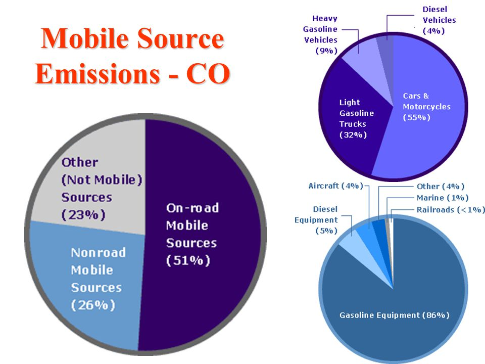 Mobile Source Emissions - CO