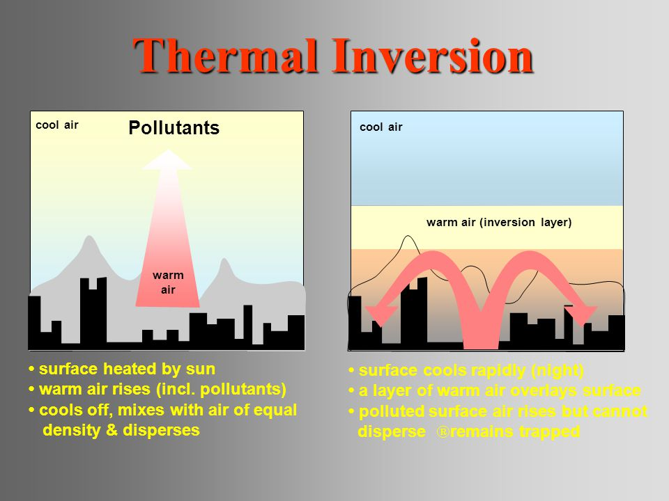 Thermal Inversion Pollutants • surface heated by sun